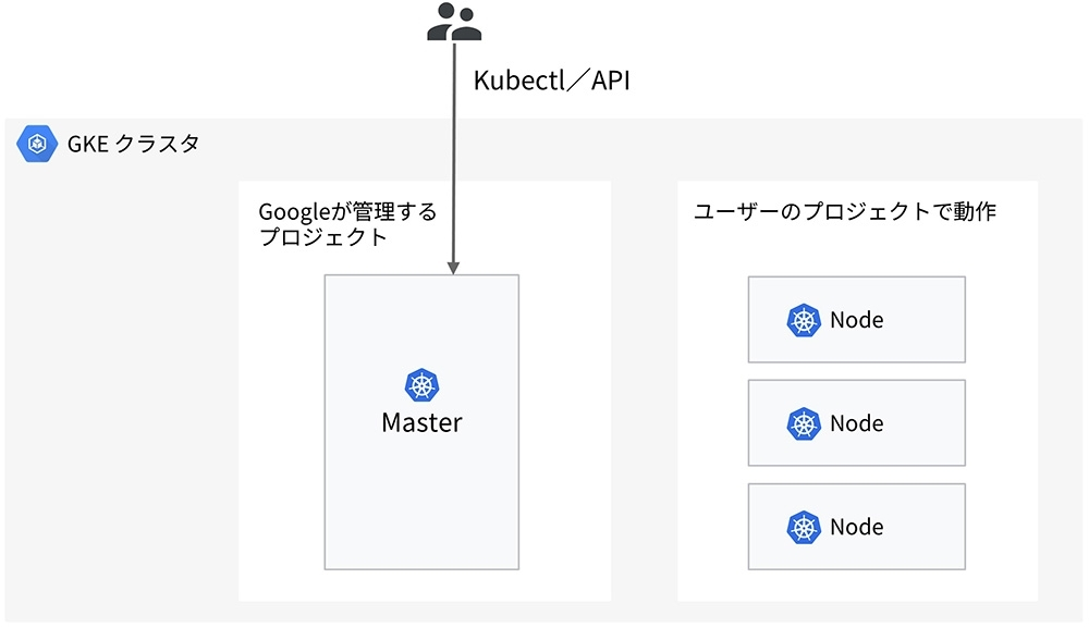 GKEのアーキテクチャー (出所:グーグル・クラウド・ジャパン)