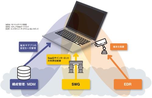図 EDRを補完するクライアントセキュリティー対策