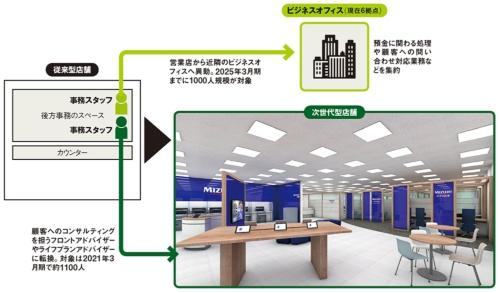 図 従来型店舗と次世代型店舗の比較