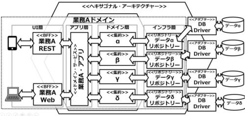 レイヤーとヘキサゴナル・アーキテクチャーによるドメイン整理の例