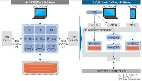 モノリス型アーキテクチャーと、API Gatewayを使ったマイクロサービス・アーキテクチャーの比較例