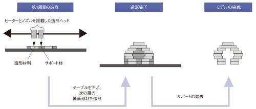 図1 材料押出法のアディティブ製造装置における造形プロセス例