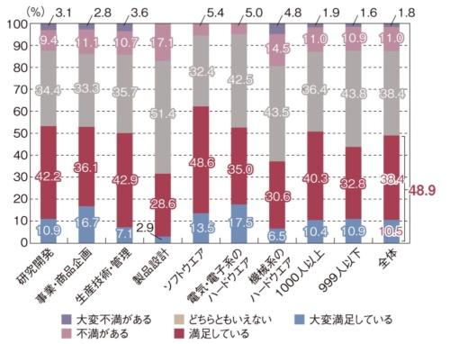 図1 あなたは現在のテレワークや出勤の状況について満足していますか(ひとつだけ)製品設計の方が、生産技術・管理よりも満足している技術者の割合が低かった。