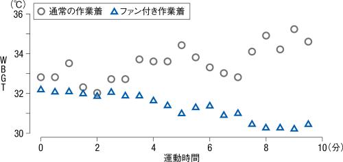 ファン付き作業着と通常の作業着を着た場合で、マスクやフェースシールドを着けない状態の実験時の暑さ指数(WBGT)を示す。被験者Aのデータ(資料:早稲田大学体温・体液研究室の協力を得て日経クロステックが作成)