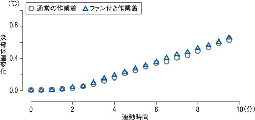 深部体温をファン付き作業着と通常の作業着を着た場合の実験で比較した。マスクやフェースシールドを装着していない状態で比べた。変化の度合いにほとんど違いはない。被験者Aのデータ(資料:早稲田大学体温・体液研究室の協力を得て日経クロステックが作成)