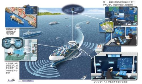図1 自動運航船に使われる主な技術。AIやARを活用した操船支援や、衛星回線を使った船の遠隔操船などがある
