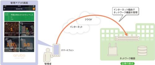 インターネット経由でどこからでもネットワーク機器を管理できる