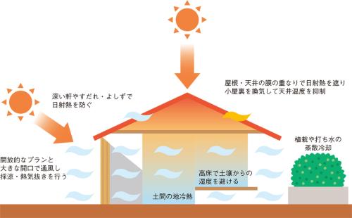 開放的なプランと大きな開口で通風し採涼・熱気抜きを行う 深い軒やすだれ・よしずで 日射熱を防ぐ 土間の地冷熱 高床で土壌からの湿度を避ける 屋根・天井の膜の重なりで日射熱を遮り 小屋裏を換気して天井温度を抑制 植栽や打ち水の 蒸散冷却