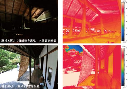 上:屋根と天井で日射熱を遮り、小屋裏を換気 下:軒を深くし、簾やよしずを設置