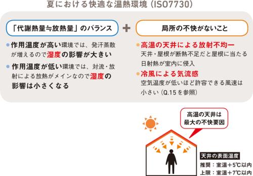 夏における快適な温熱環境(ISO7730)