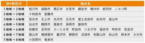 [図2]仙台市が4地域から5地域に変更