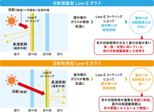 [図2]Low-Eガラスはコーティング位置で「日射遮蔽型」と「日射取得型」に分かれる