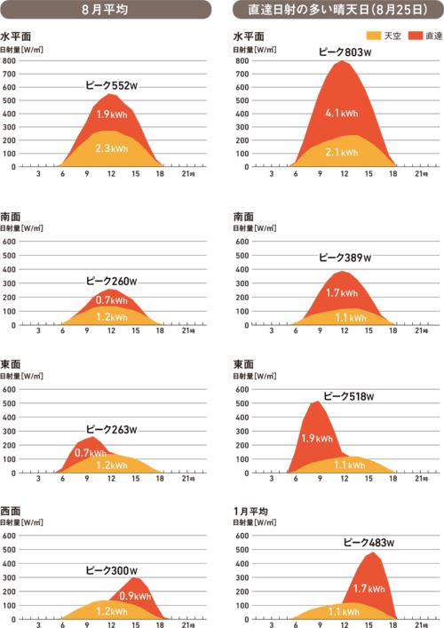 [図1]夏は天空日射が多く軒・庇では防ぎにくい