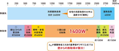 東京(8月の外気平均28℃)における、モデル住宅(床面積120m<sup>2</sup>、外皮面積280m<sup>2</sup>(うち窓面積30m<sup>2</sup>)の2階建て)の冷房負荷の内訳概算。開口部からの日射熱取得が1400Wと大きな冷房負荷となっていることが分かる(η<sub>AC</sub>2.8÷100×280m<sup>2</sup>×180W/m<sup>2</sup>≒1400W)。照明や家電による内部発熱もバカにならない(資料:前 真之)