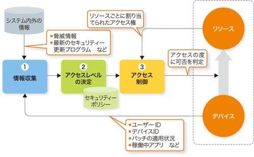 ゼロトラストネットワークの基本構造