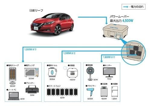 日産自動車は、災害発生時に電気自動車「リーフ」から電力を供給する活用法を積極的に提案。多くの自治体と協定を結んでいます(出所:日産自動車)