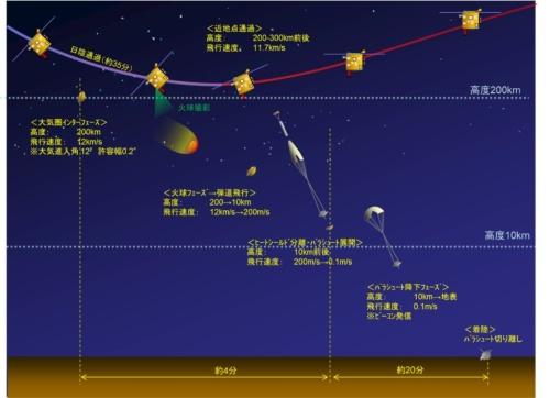 はやぶさ2からカプセルを分離して大気圏に突入させる流れ(出所:JAXA)