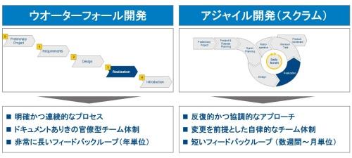 図1 ウオーターフォール開発とアジャイル開発の特徴