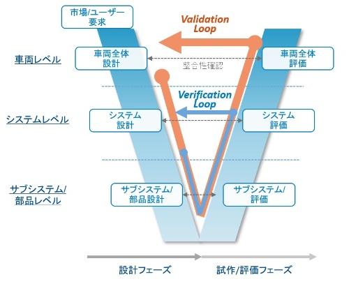 図1 自動車開発のV字プロセス