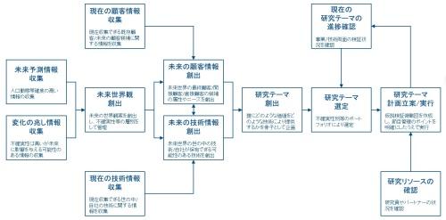 図2 超長期研究プロセスの例