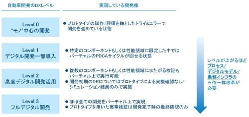 図1 自動車開発におけるDXのレベル