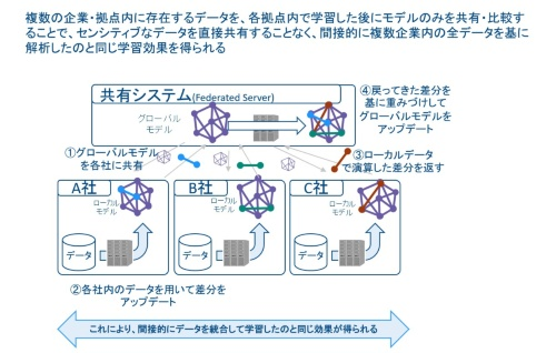 図1 Federated Learning(連邦学習)のイメージ