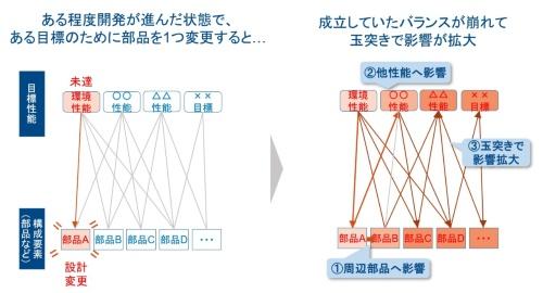 図1 設計変更の影響