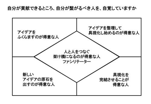 図2 多様な人のチームワークを意識する