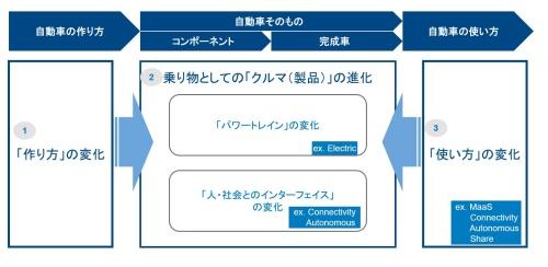 図1 自動車産業で起きている3つの変化