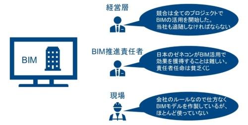 〔図1〕ある企業でのBIM活用実態