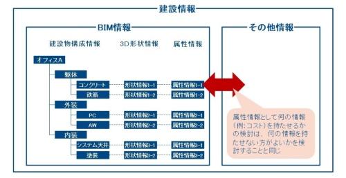 〔図2〕BIM情報と建設情報の関係