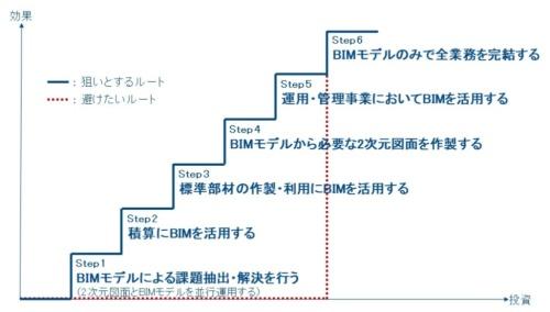 〔図3〕ステップアッププラン事例