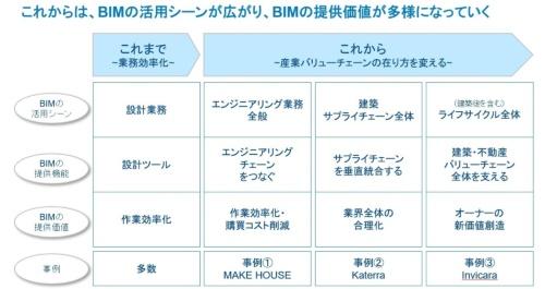 〔図1〕BIM活用は新たなステージへ