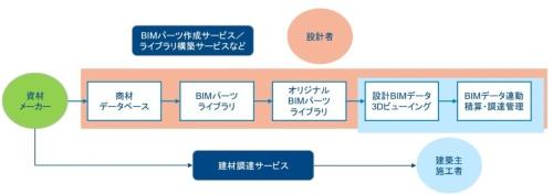 〔図2〕情報のやり取りの精度向上で手戻り削減