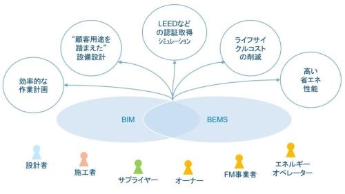 〔図1〕SchneiderのBIM×BEMSの提供価値イメージ