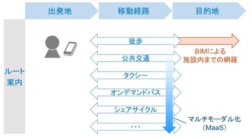 〔図2〕BIMの活用による施設内を含めた網羅的なルート案内