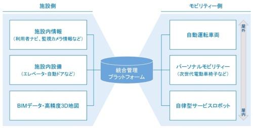 〔図3〕施設とモビリティーの連携
