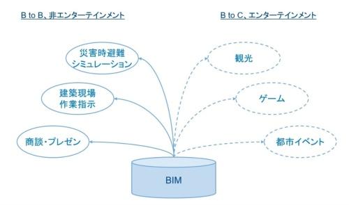 〔図1〕観光、ゲーム、都市イベントでもBIM活用