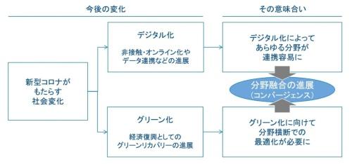 〔図1〕新型コロナがもたらす社会変化
