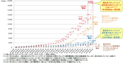 日本の固定系ブロードバンド契約者の総トラフィック。2020年5月分の集計結果。総務省が7月31日に発表した「我が国のインターネットにおけるトラヒックの集計・試算 2020年5月の集計結果の公表」の資料を引用した