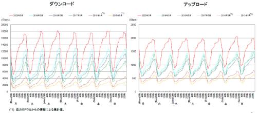 固定系ブロードバンド契約者の時間帯別トラフィックの変化。左がダウンロード、右がアップロード。2020年5月集計分を過去5年分と比較した。「我が国のインターネットにおけるトラヒックの集計・試算 2020年5月の集計結果の公表」の資料を引用した