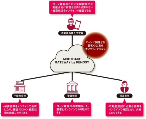 GA technologiesが提供する不動産投資用ローンの申し込みプラットフォームサービス