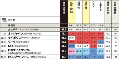 注)HCLジャパンは、旧日本IBMのこの分野の事業を継承 以下は参考値。カッコ内は総合満足度、回答数。OSK/大塚商会(66.6、30件)、富士通(53.0、30件)、ワークスモバイルジャパン(75.3、20件)