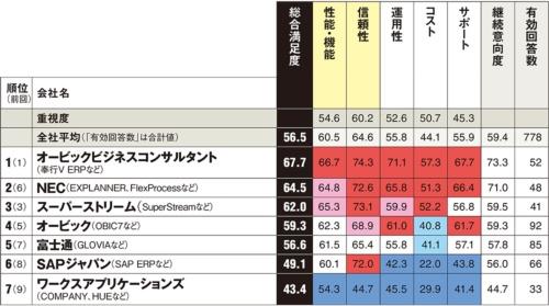 以下は参考値。カッコ内は総合満足度、回答数。NTTデータ・ビズインテグラル/NTTデータビジネスシステムズ(60.1、22件)、TKC(60.8、22件)、日本オラクル(51.8、27件)、日立システムズ(62.7、29件)、ミロク情報サービス(59.2、20件)