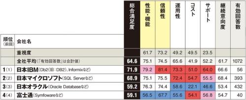 オープンソースソフトの「PostgreSQL」と「MySQL」は参考値として扱う。その旨を調査票にも明記した。以下は参考値。カッコ内は総合満足度、回答数。PostgreSQL(74.5、46件)、MySQL(70.6、29件)
