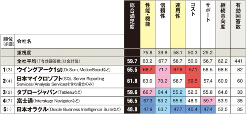 以下は参考値。カッコ内は総合満足度、回答数。アシスト*(66.1、21件)、SAPジャパン(44.3、24件)、日本IBM(57.1、20件)※「アシスト」は総販売代理店