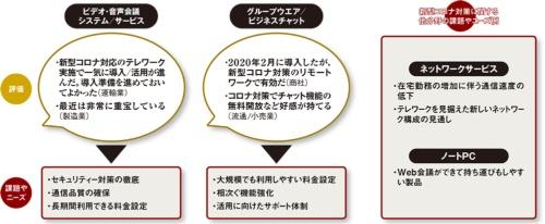 図 コミュニケーション基盤に関連する分野に対するコロナ禍でのユーザーの評価と指摘する課題やニーズ