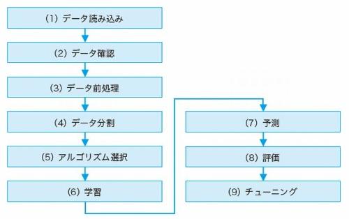 モデルの開発フロー