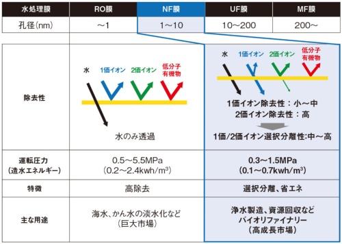 図2 主な水処理膜