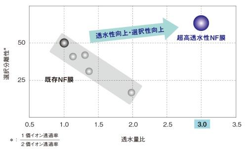 図3 選択分離性と透過性の関係